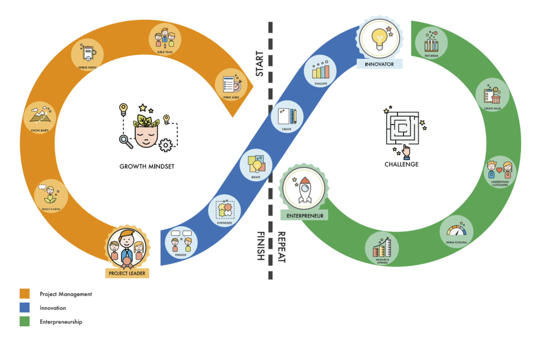 PIE Loop - Project Leadership, Innovation, and Entrepreneurship